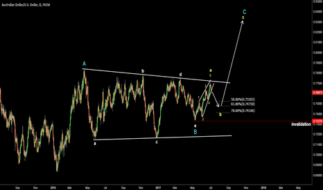AUDUSD: AUDUSD. Possible wave count.