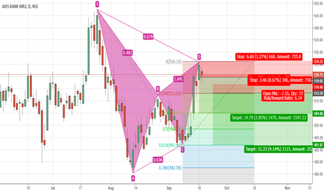AXISBANK: Axis Bank - Bearish Bat setup