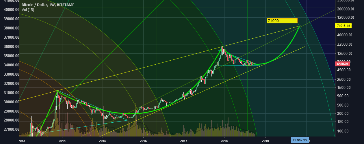 Weekly Log BTC Chart for BITSTAMP:BTCUSD by Petersyting01 ...