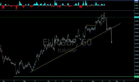 EURGBP: EURGBP ending diagonal?