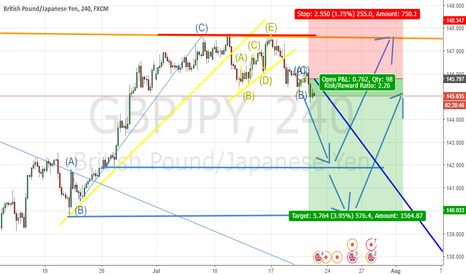 GBPJPY: Sell in GbpJpy in H4