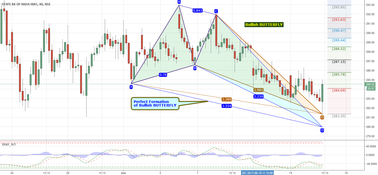 Can SBI Rebound from Here?
