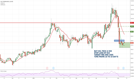 HCLTECH: HCL TECHNOLOGY LIMITED
