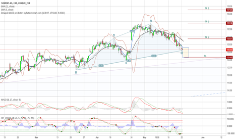 SIE: SIEMENS AG Probable reverse on 4H chart