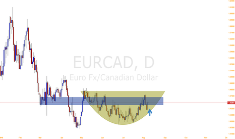 EURCAD: EUR/CAD is rising