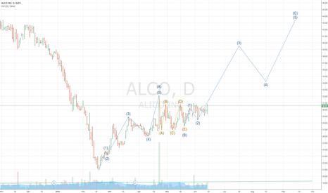 ALCO: LONG