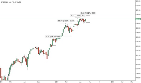 SPY: 247 or back to 240
