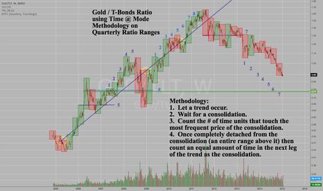 GLD/TLT: Long Term: Gold set to outperform US T-Bonds