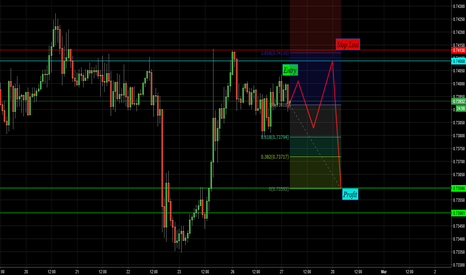 CADCHF: Going Short Soon