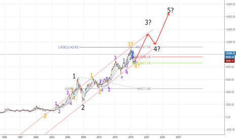 NIFTY: Possible Elliott Wave Analysis - Long Term Nifty Chart