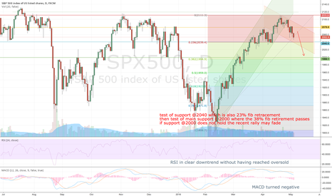 SPX500: SP500 1D SHORT - downtrend channel testing fib supports