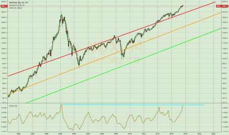 NDX: Little correction of the NDX