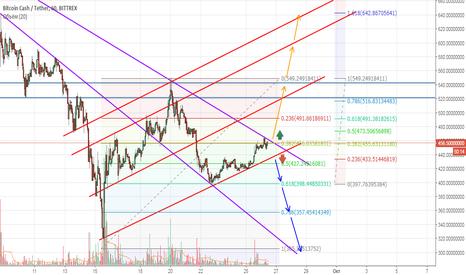 BCCUSDT: Пробитие треугольника