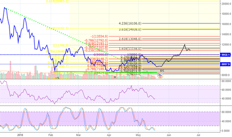 BTCUSD: BTC head n shoulder?