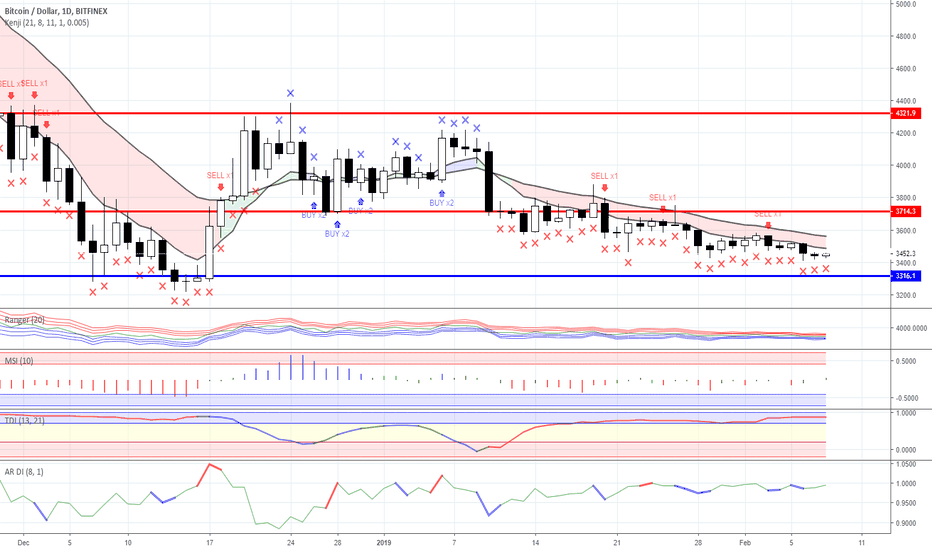 BTCUSD: Range trading: Crypto currency market as for 08/02/2019