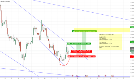GBPZAR: Interesting results..