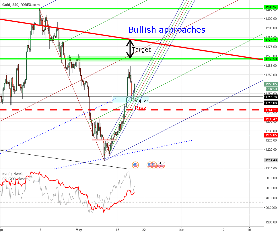Gold Continue long
