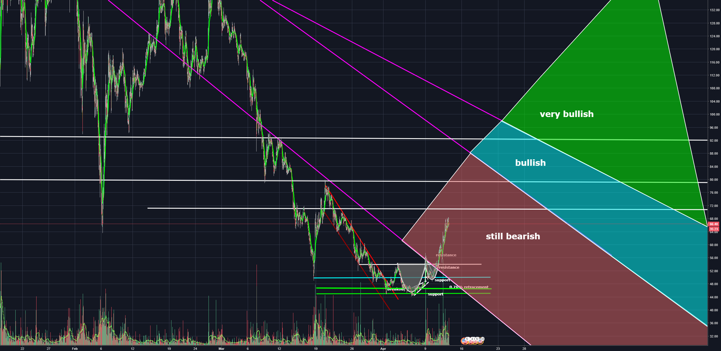 NEO is still bearish.