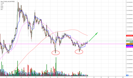 NEOUSDT: NEO - Ready to move higher?