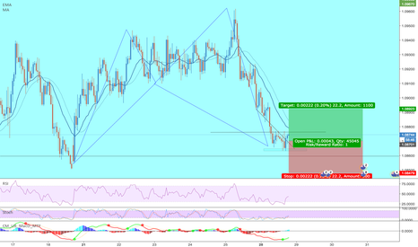 AUDNZD: [AUDNZD] Bullish Shark - Quick 20 pip trade in trend.