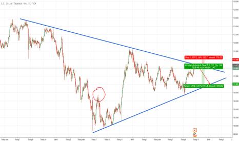 USDJPY: Canh sell UJ thế tam giác cân