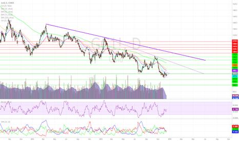 GC1!: Precious Metals Jump Ahead of FOMC