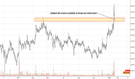 JUBILANT: Jubilant life science available at break out retest level.