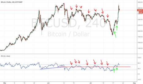 BTCUSD: Bullishness until this red line is broken by RSI