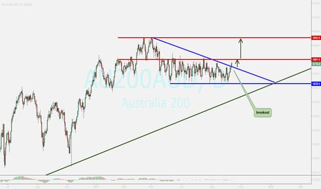 AU200AUD: australia index...breakout