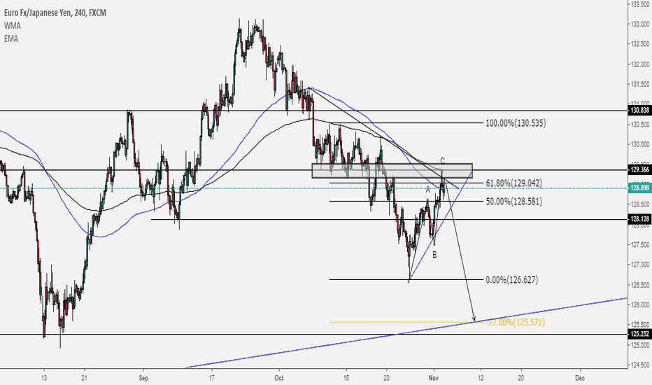 EURJPY: EURJPY H4 - BEARISH CONTINUATION TRADE SETUP