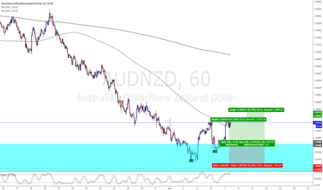 AUDNZD: Bull retrace entry.