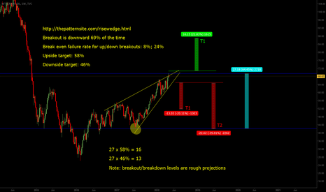 USOIL: Rising Wedge Probabilities