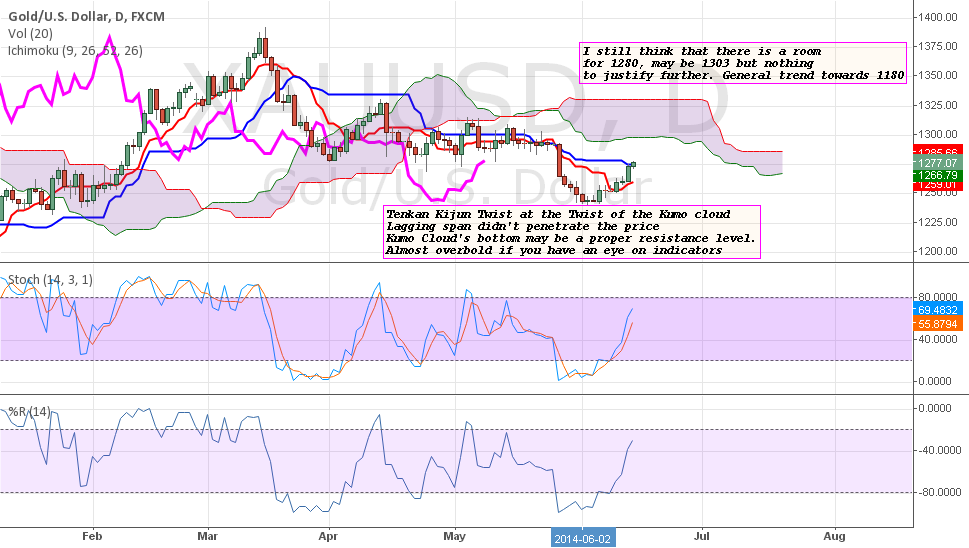 XAUUSD: Keeping the pattern of previous analysis.