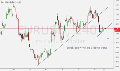 EURUSD: EURUSD simple analysis