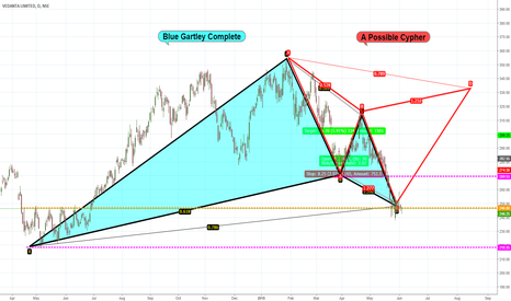 VEDL: VEDL Gartley Complete