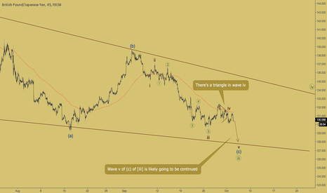 GBPJPY: GBPJPY - bears going to deliver wave c of (c)