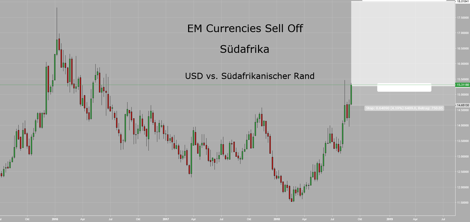 EM Currencies Sell Off III - Afrika I: South African Rand