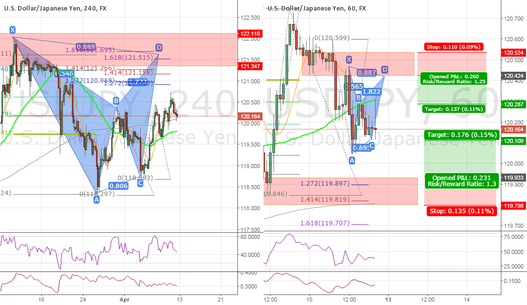 #USDJPY Multiple Opportunities 4H/1H(Bats, Structure, Harmonics)