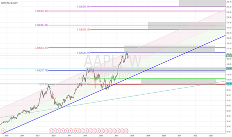 AAPL: Long Apple target 200 USD