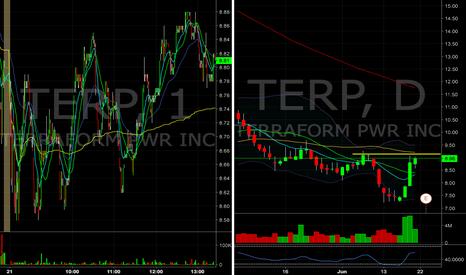 TERP: $TERP short into resistance