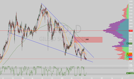 GILD: $GILD falling wedge on daily