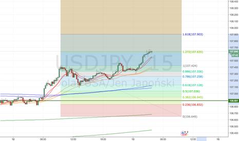 USDJPY: USD/JPY Spredaż od 107.65
