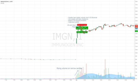 IMGN: IMGN 1M earnings into resistance