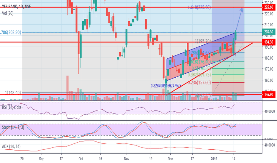 YESBANK:  NSE: Yes Bank Out of Ascending triangle might move for 225+ .