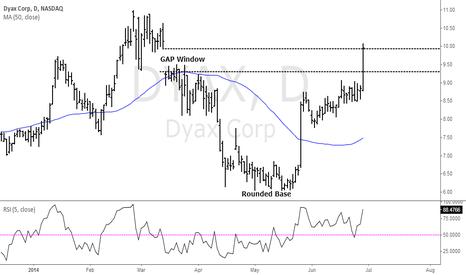 DYAX: DYAX