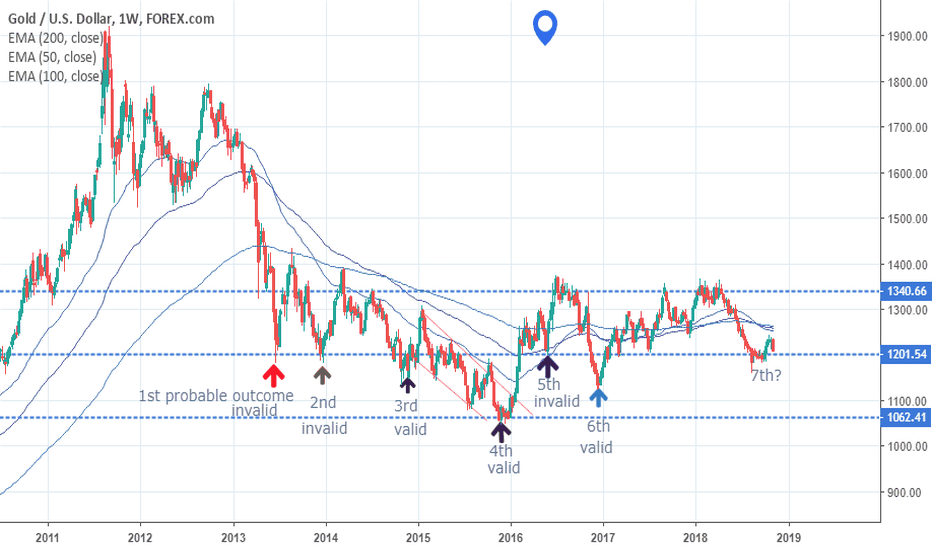 XAUUSD: WHICH OPTION WILL YOU CHOOSE?