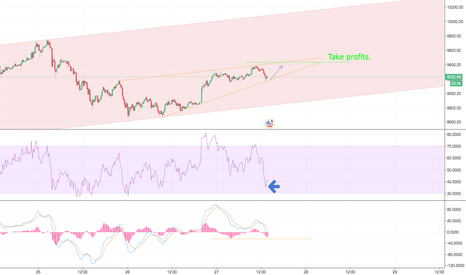 BTCUSD: A pennant in a channel