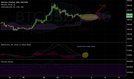 BTCUSD: 1h, 2hr, 3hr all setup... 4hr being setup for huge move up!