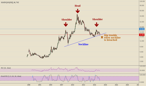 SILVER: Silver - long term head and shoulders pattern