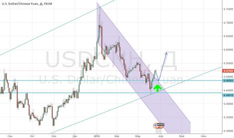 USDCNH: Готовимся к покупкам USD/CNH!